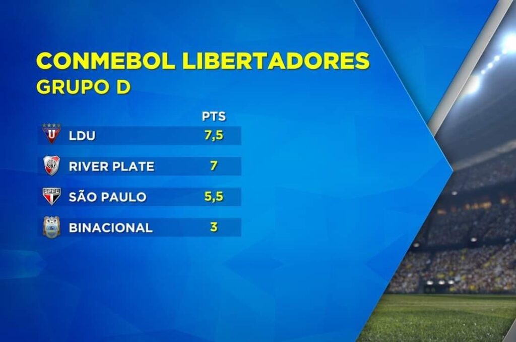 Nova tabela da Libertadores por tempo