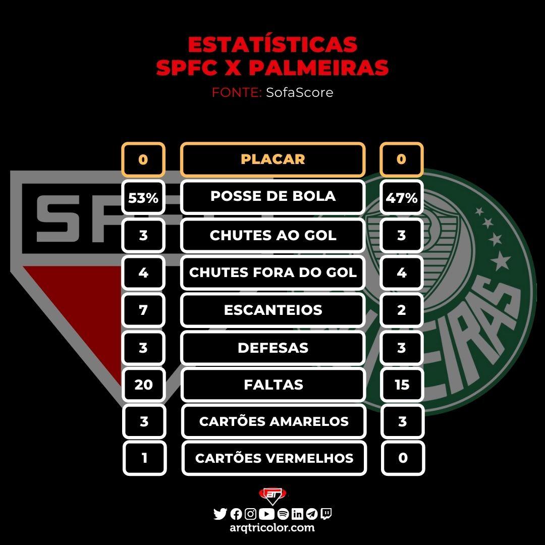 Estatísticas de São Paulo 0×0 Palmeiras: Brasileirão 2021