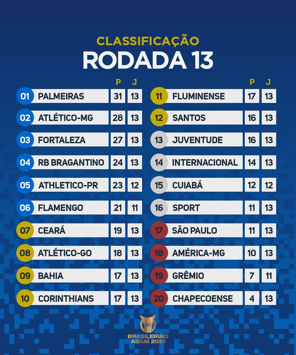 Como ficou a tabela do Brasileirão após a 13ª rodada